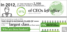 Incoming CEOs at the World's Largest Public Companies