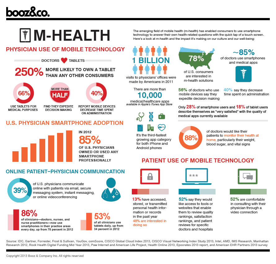 Use Of Technology Management: The Advent Of Digital Health