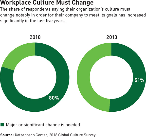 Closing The Culture Gap