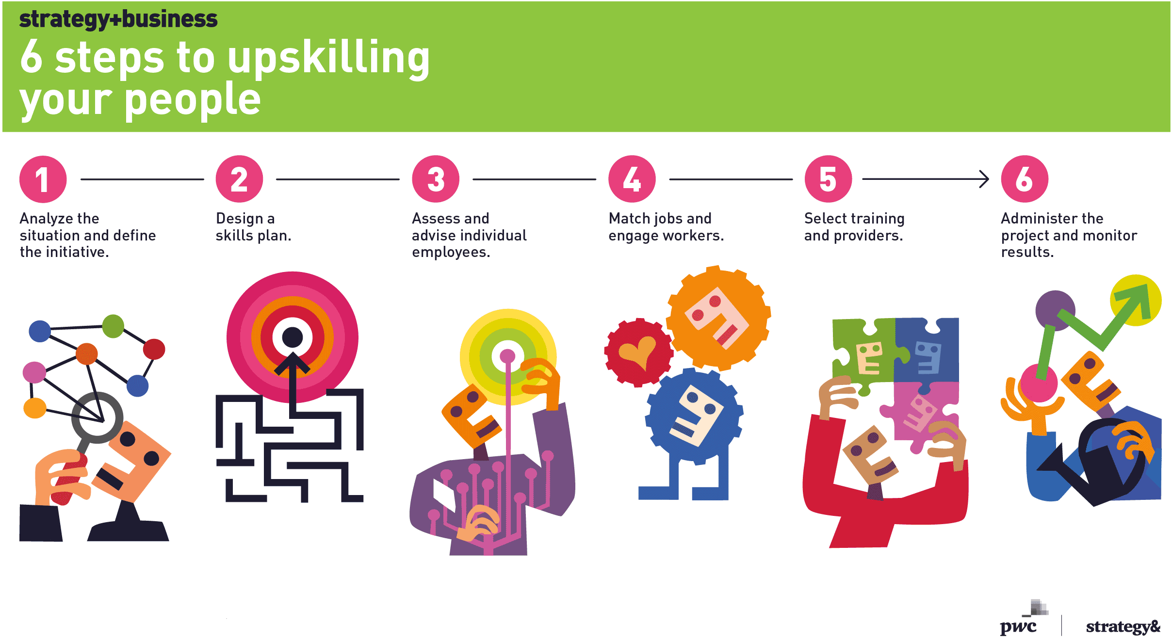 6 steps to upskilling your people
