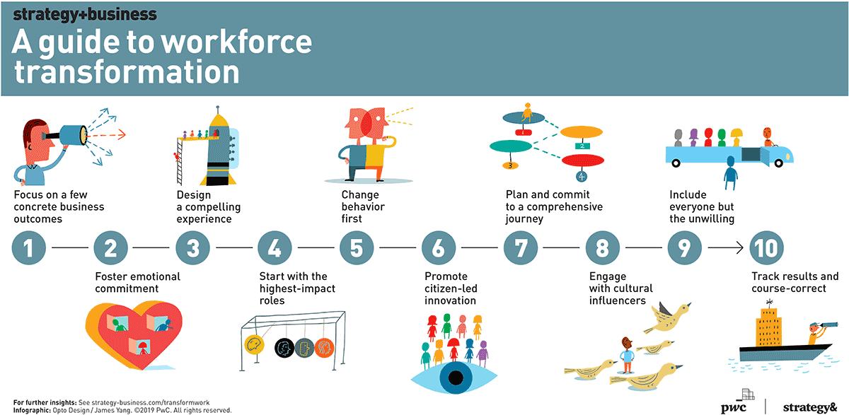 10 Principles Of Workforce Transformation