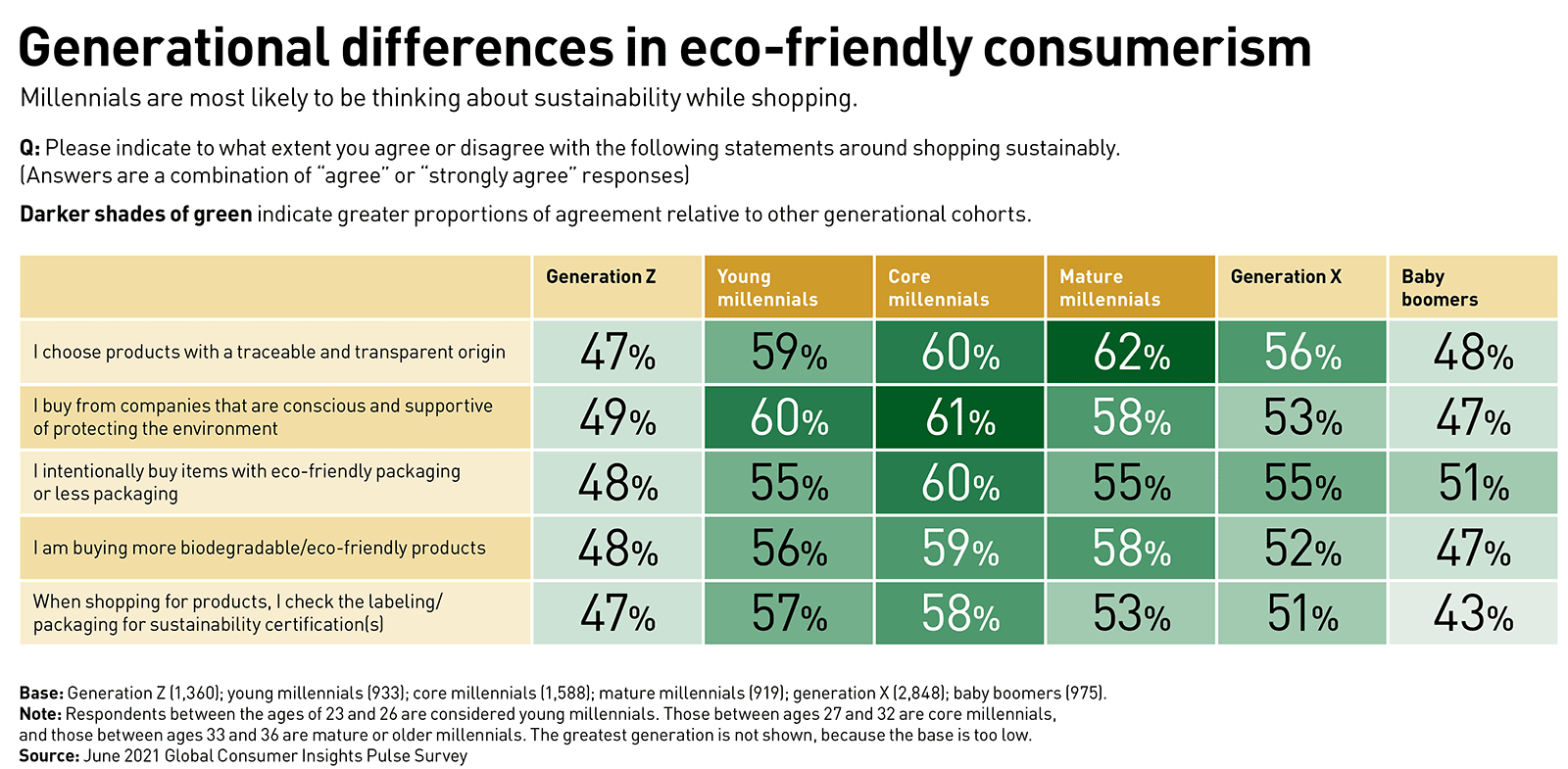 A chart showing generational differences in eco-friendly consumerism. Millennials are most likely to be thinking about sustainability while shopping.