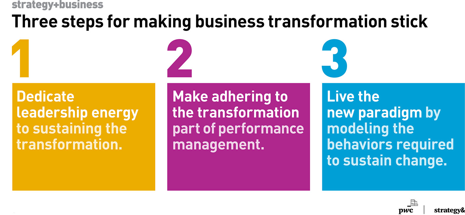 A chart listing three steps for making business transformation stick.